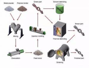 粉末注射成型的生产工艺流程介绍